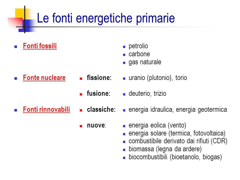 Le fonti energetiche primarie Fonti fossili Fonte nucleare Fonti rinnovabili fissione: fusione: classiche: nuove : petrolio carbone gas naturale urani