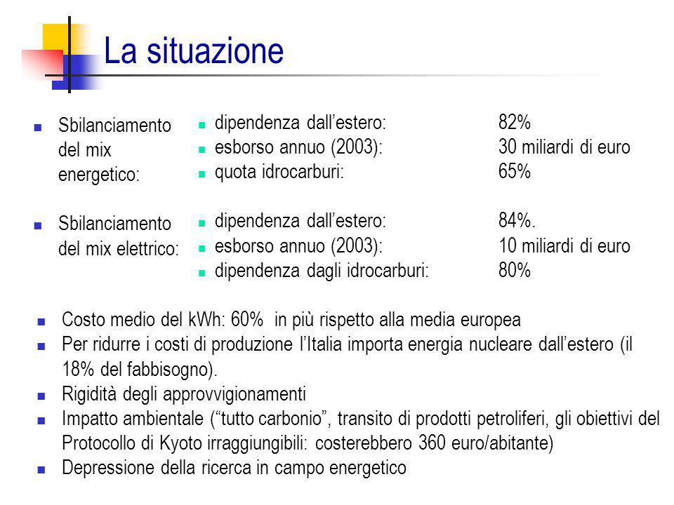 dipendenza dall'estero: 82% esborso annuo (2003): 30 miliardi di euro quota idrocarburi: 65% dipendenza dall'estero: 84%. esborso annuo (2003): 10 mil