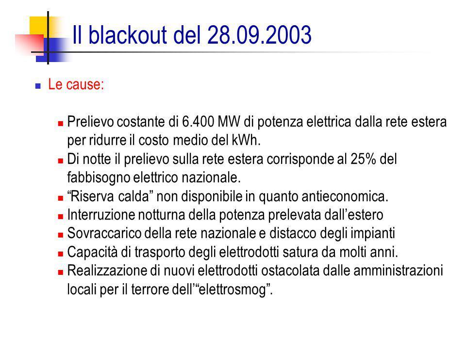 Le cause: Prelievo costante di 6.400 MW di potenza elettrica dalla rete estera per ridurre il costo medio del kWh. Di notte il prelievo sulla rete est