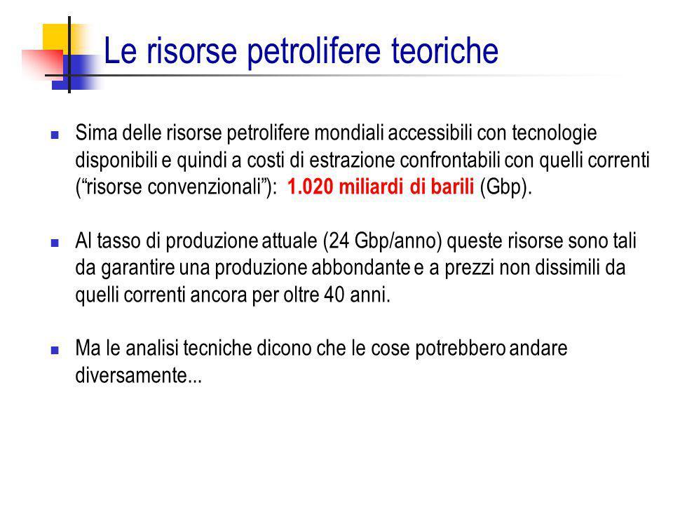 Le risorse petrolifere teoriche Sima delle risorse petrolifere mondiali accessibili con tecnologie disponibili e quindi a costi di estrazione confront