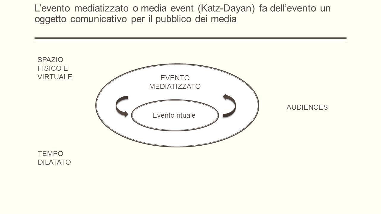 EVENTO MEDIATIZZATO SPAZIO FISICO E VIRTUALE TEMPO DILATATO AUDIENCES Evento rituale L'evento mediatizzato o media event (Katz-Dayan) fa dell'evento un oggetto comunicativo per il pubblico dei media
