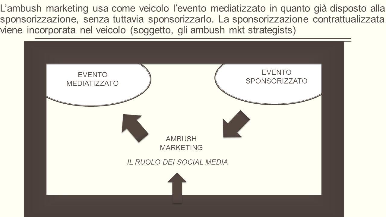 AMBUSH MARKETING EVENTO MEDIATIZZATO EVENTO SPONSORIZZATO IL RUOLO DEI SOCIAL MEDIA L'ambush marketing usa come veicolo l'evento mediatizzato in quanto già disposto alla sponsorizzazione, senza tuttavia sponsorizzarlo.