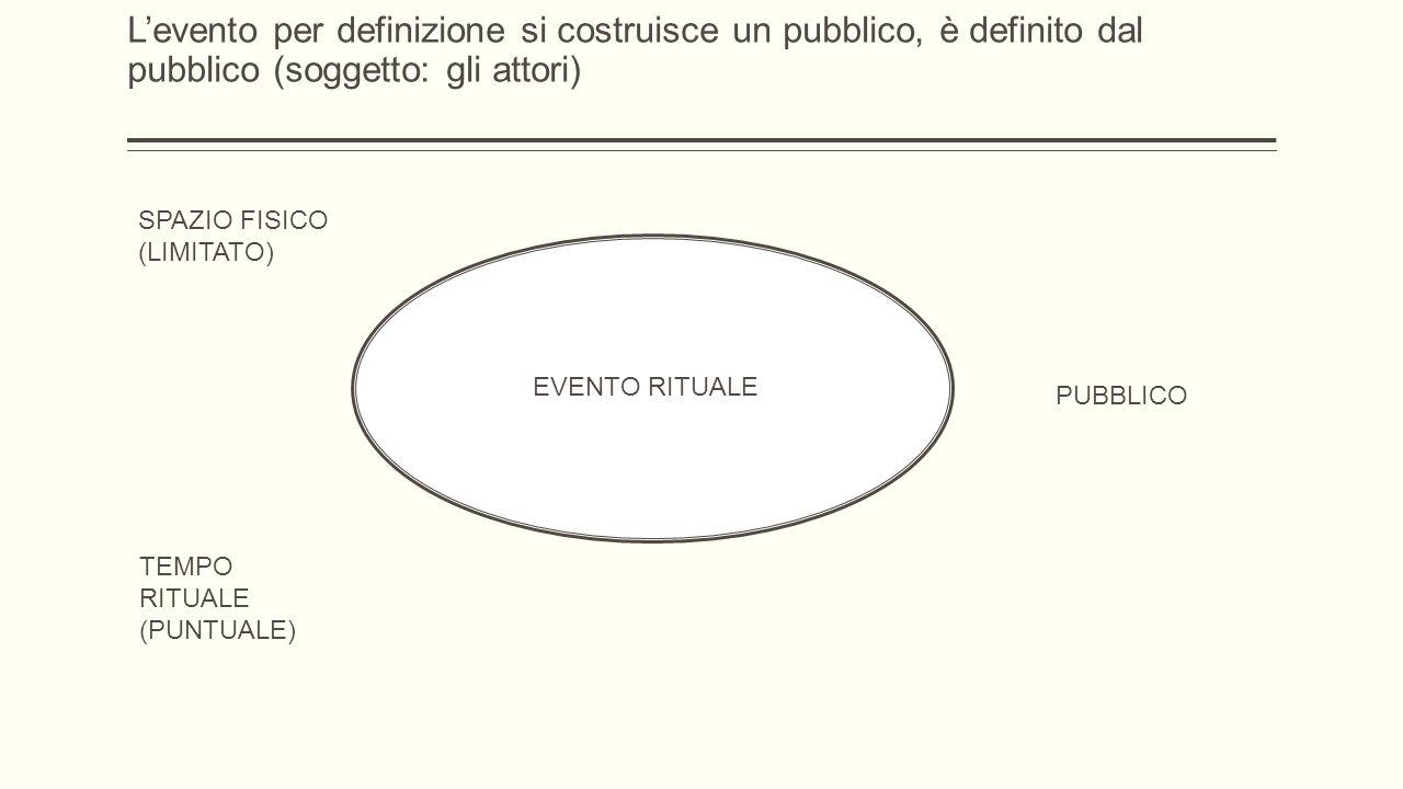 EVENTO RITUALE SPAZIO FISICO (LIMITATO) TEMPO RITUALE (PUNTUALE) PUBBLICO L'evento per definizione si costruisce un pubblico, è definito dal pubblico (soggetto: gli attori)