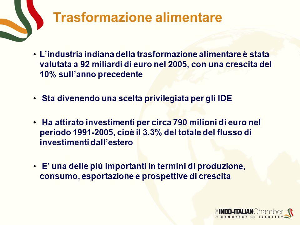 Trasformazione alimentare L'industria indiana della trasformazione alimentare è stata valutata a 92 miliardi di euro nel 2005, con una crescita del 10% sull'anno precedente Sta divenendo una scelta privilegiata per gli IDE Ha attirato investimenti per circa 790 milioni di euro nel periodo 1991-2005, cioè il 3.3% del totale del flusso di investimenti dall'estero E' una delle più importanti in termini di produzione, consumo, esportazione e prospettive di crescita