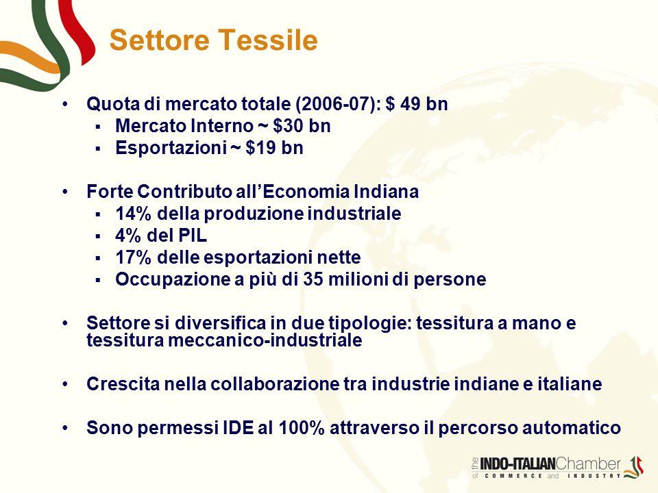 Settore Tessile Quota di mercato totale (2006-07): $ 49 bn  Mercato Interno ~ $30 bn  Esportazioni ~ $19 bn Forte Contributo all'Economia Indiana  14% della produzione industriale  4% del PIL  17% delle esportazioni nette  Occupazione a più di 35 milioni di persone Settore si diversifica in due tipologie: tessitura a mano e tessitura meccanico-industriale Crescita nella collaborazione tra industrie indiane e italiane Sono permessi IDE al 100% attraverso il percorso automatico