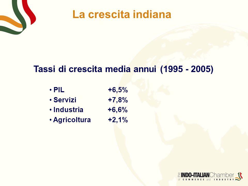 La crescita indiana Tassi di crescita media annui (1995 - 2005) PIL+6,5% Servizi+7,8% Industria +6,6% Agricoltura+2,1%