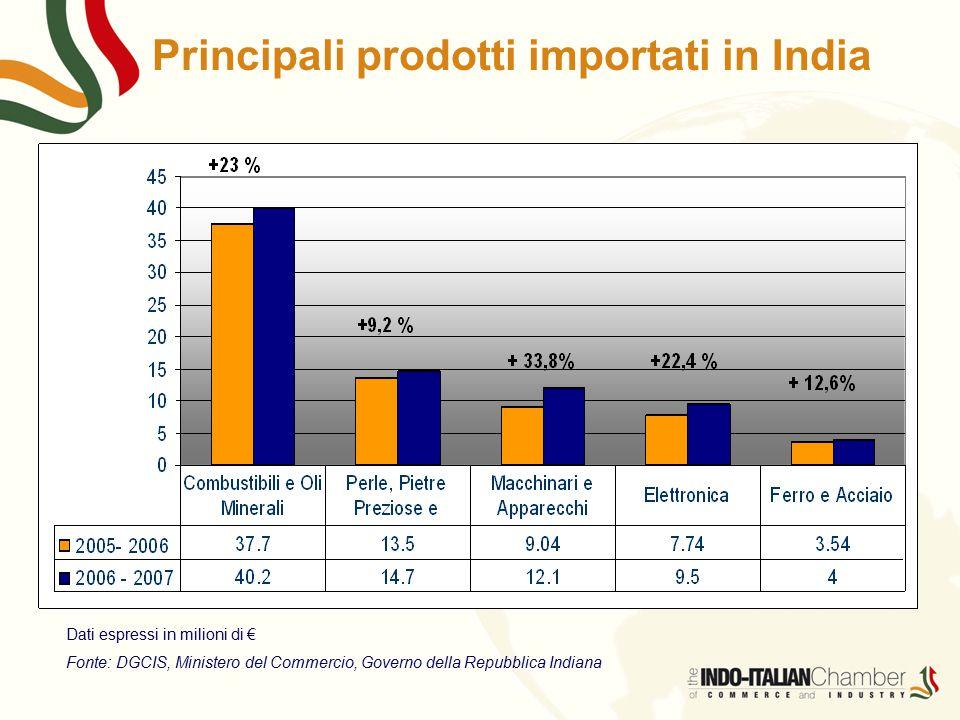 Principali prodotti importati in India Dati espressi in milioni di € Fonte: DGCIS, Ministero del Commercio, Governo della Repubblica Indiana