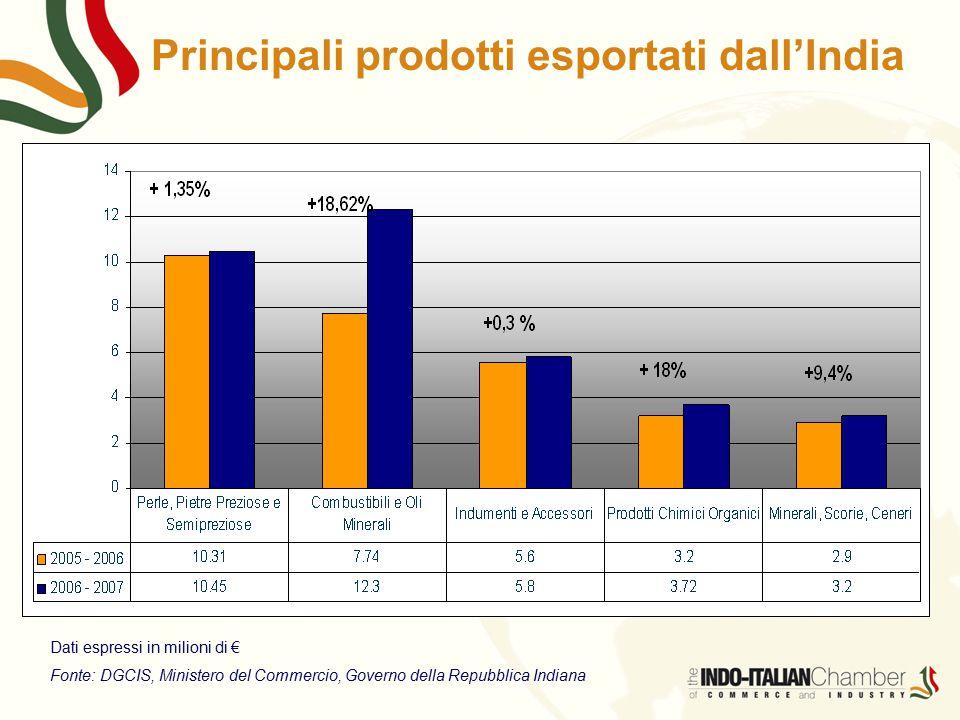 Principali prodotti esportati dall'India Dati espressi in milioni di € Fonte: DGCIS, Ministero del Commercio, Governo della Repubblica Indiana