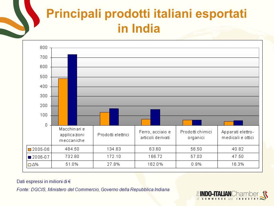 Dati espressi in milioni di € Fonte: DGCIS, Ministero del Commercio, Governo della Repubblica Indiana Principali prodotti italiani esportati in India