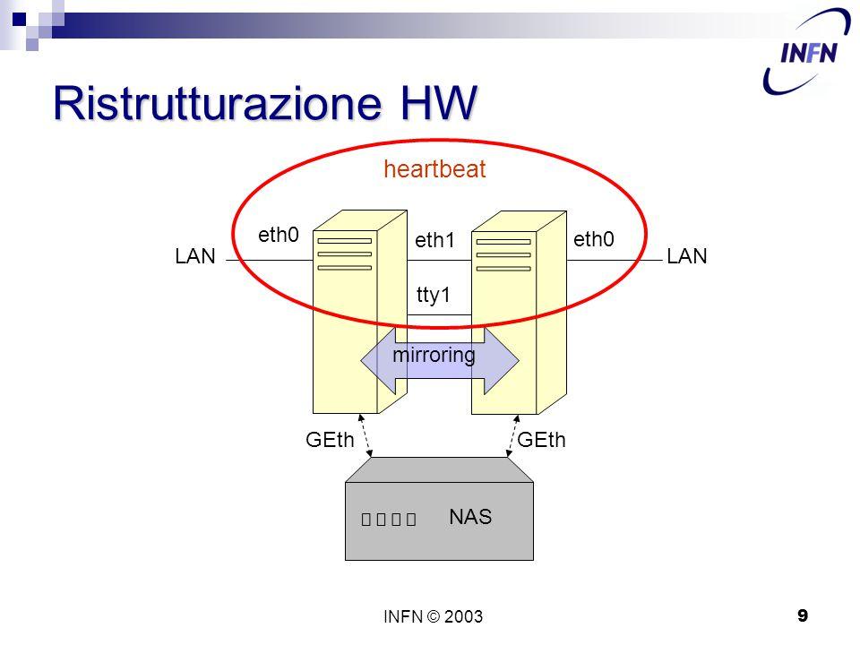 INFN © 20039 Ristrutturazione HW eth1 tty1 eth0 LAN mirroring NAS GEth heartbeat