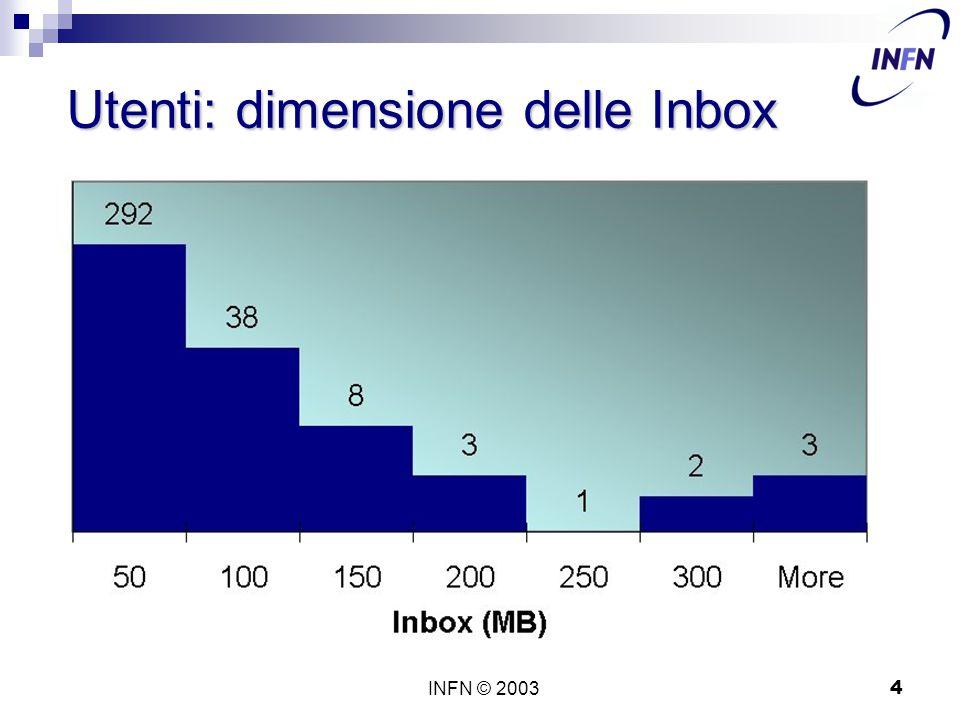 INFN © 20034 Utenti: dimensione delle Inbox