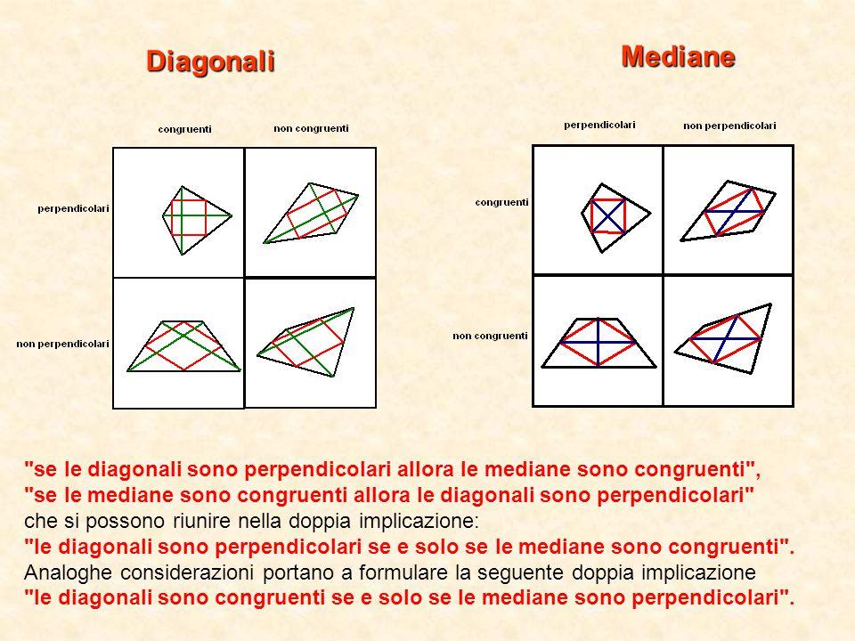 Mediane Diagonali se le diagonali sono perpendicolari allora le mediane sono congruenti , se le mediane sono congruenti allora le diagonali sono perpendicolari che si possono riunire nella doppia implicazione: le diagonali sono perpendicolari se e solo se le mediane sono congruenti .