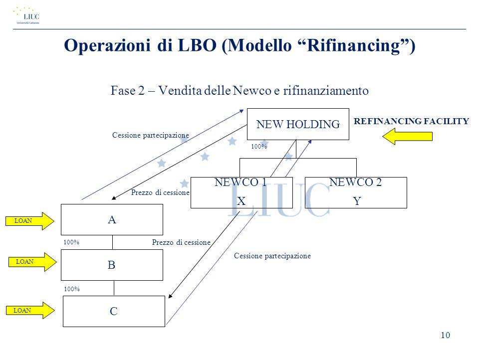 """Operazioni di LBO (Modello """"Rifinancing"""") Fase 2 – Vendita delle Newco e rifinanziamento 10 REFINANCING FACILITY NEW HOLDING NEWCO 1 X NEWCO 2 Y LOAN"""