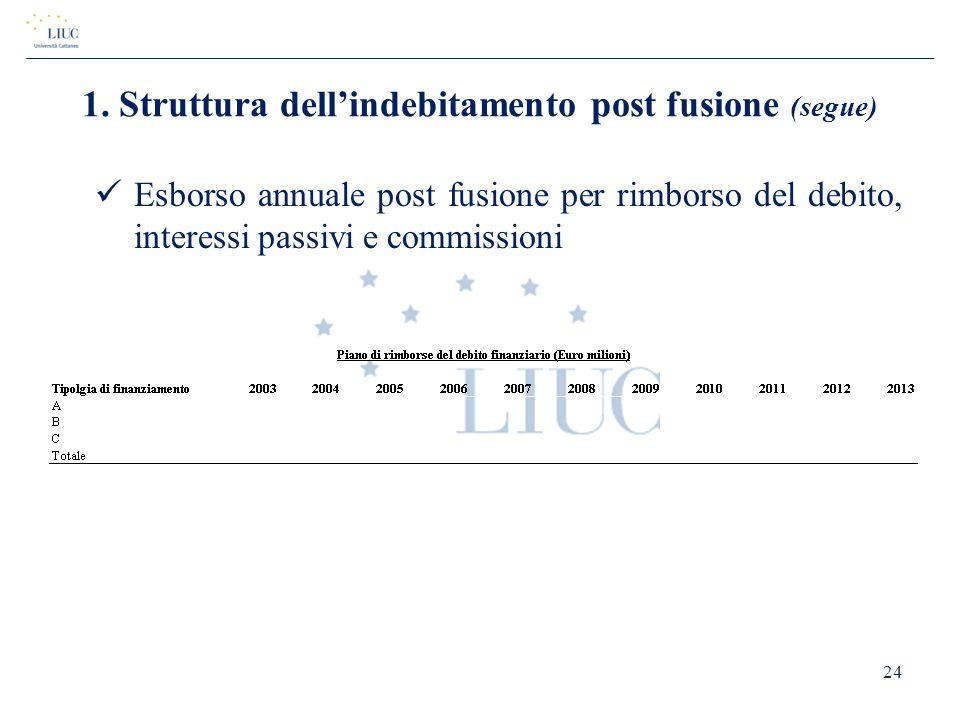 Esborso annuale post fusione per rimborso del debito, interessi passivi e commissioni 24 1. Struttura dell'indebitamento post fusione (segue)