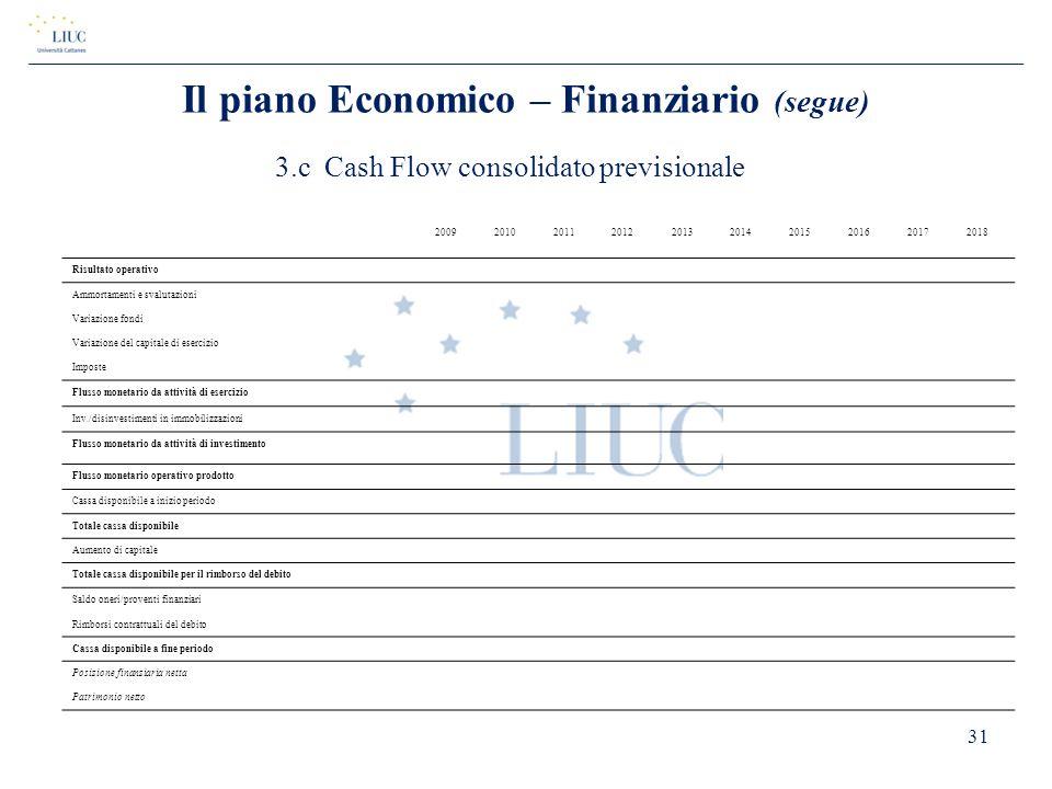 3.c Cash Flow consolidato previsionale 2009201020112012201320142015201620172018 Risultato operativo Ammortamenti e svalutazioni Variazione fondi Varia