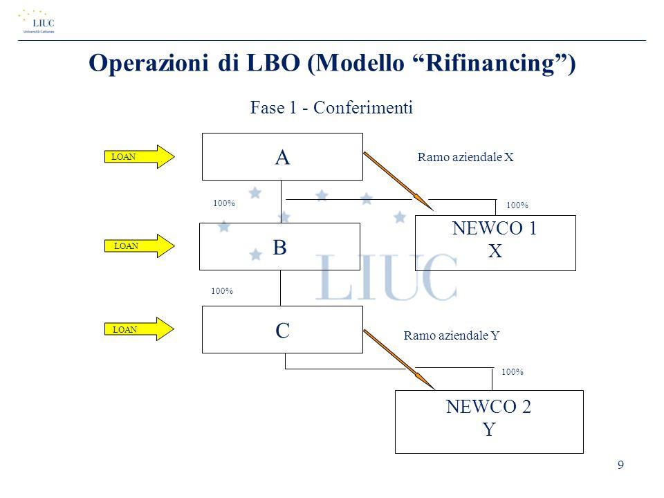 """Operazioni di LBO (Modello """"Rifinancing"""") Fase 1 - Conferimenti 9 A 100% NEWCO 2 Y B LOAN NEWCO 1 X C Ramo aziendale X Ramo aziendale Y 100%"""