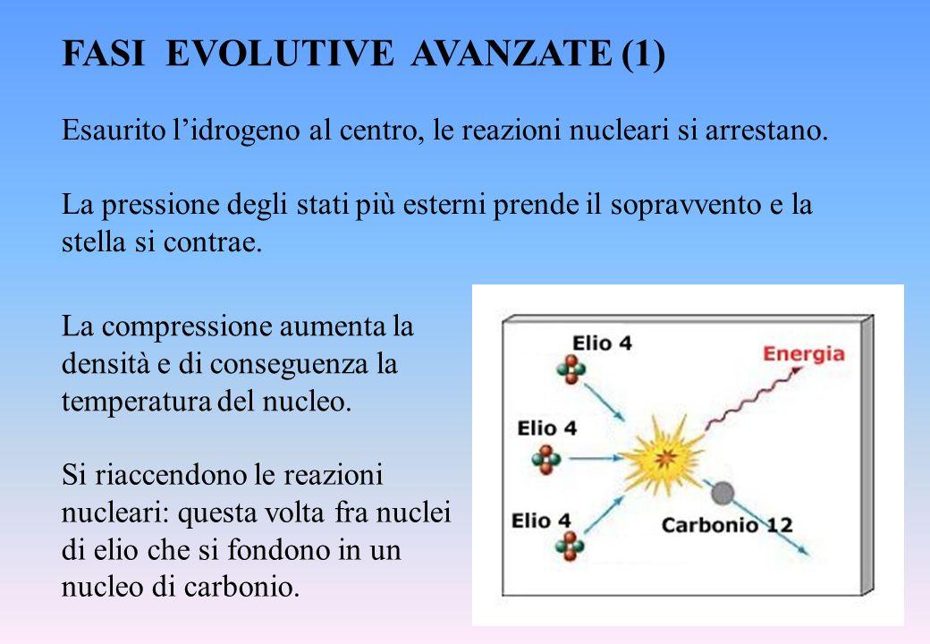 FASI EVOLUTIVE AVANZATE (1) Esaurito l'idrogeno al centro, le reazioni nucleari si arrestano. La pressione degli stati più esterni prende il sopravven