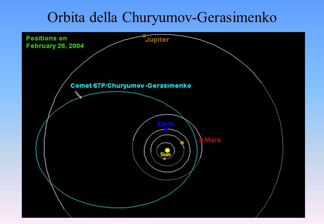 Orbita della Churyumov-Gerasimenko