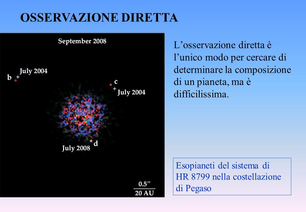 L'osservazione diretta è l'unico modo per cercare di determinare la composizione di un pianeta, ma è difficilissima. OSSERVAZIONE DIRETTA Esopianeti d
