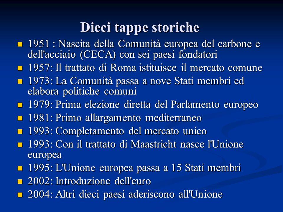 Dieci tappe storiche Dieci tappe storiche 1951 : Nascita della Comunità europea del carbone e dell'acciaio (CECA) con sei paesi fondatori 1951 : Nasci