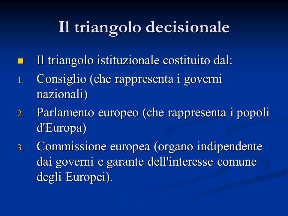 Il triangolo decisionale Il triangolo istituzionale costituito dal: Il triangolo istituzionale costituito dal: 1. Consiglio (che rappresenta i governi