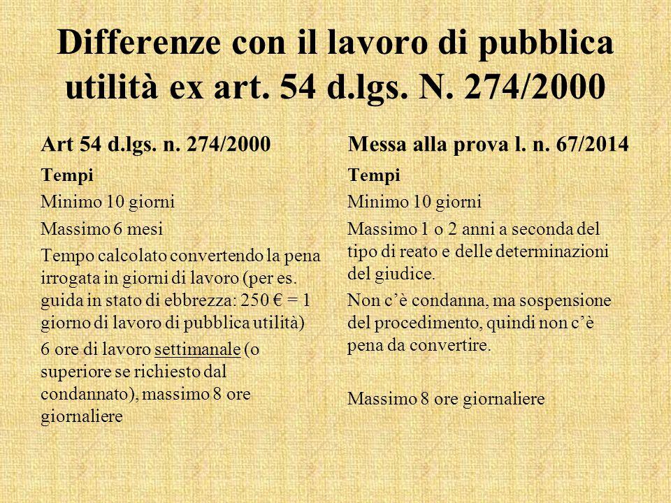 Differenze con il lavoro di pubblica utilità ex art. 54 d.lgs. N. 274/2000 Art 54 d.lgs. n. 274/2000 Tempi Minimo 10 giorni Massimo 6 mesi Tempo calco