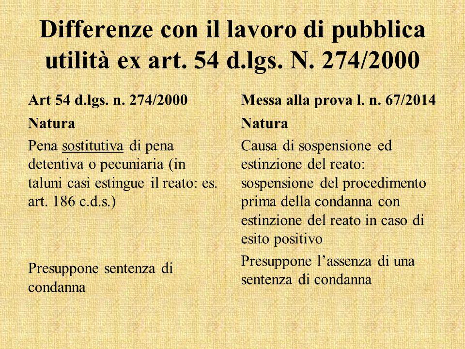 Differenze con il lavoro di pubblica utilità ex art. 54 d.lgs. N. 274/2000 Art 54 d.lgs. n. 274/2000 Natura Pena sostitutiva di pena detentiva o pecun