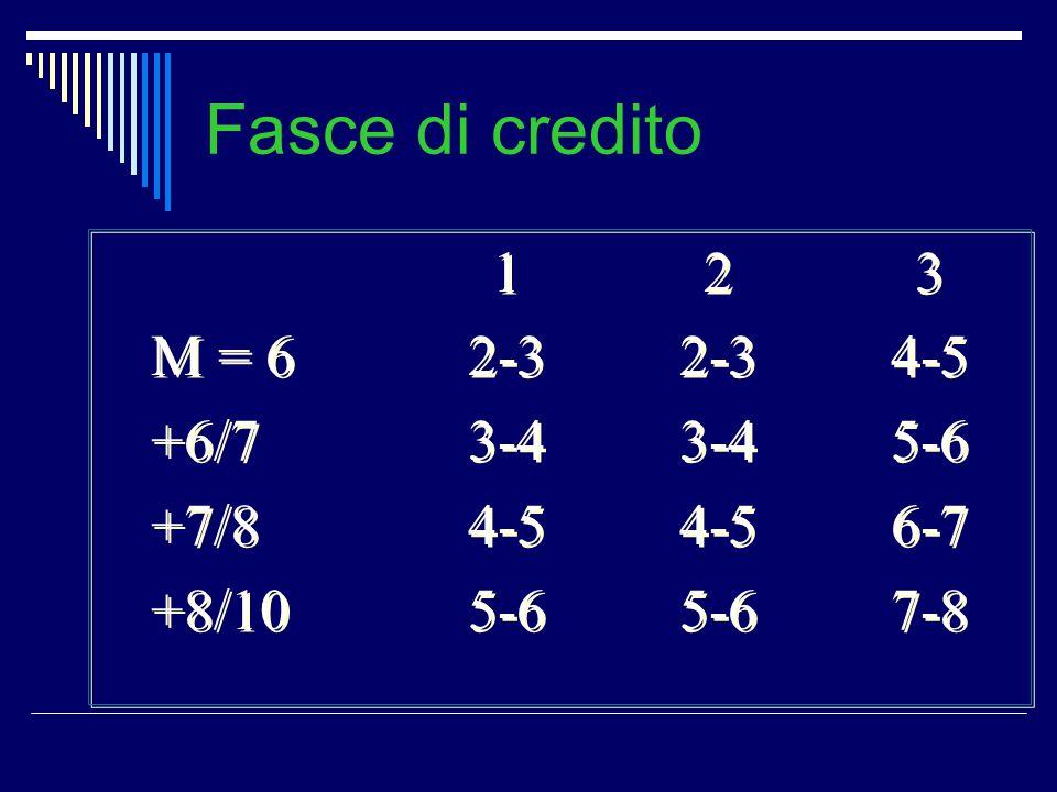 Fasce di credito 123 M = 62-32-34-5 +6/73-43-45-6 +7/84-54-56-7 +8/105-65-67-8 123 M = 62-32-34-5 +6/73-43-45-6 +7/84-54-56-7 +8/105-65-67-8