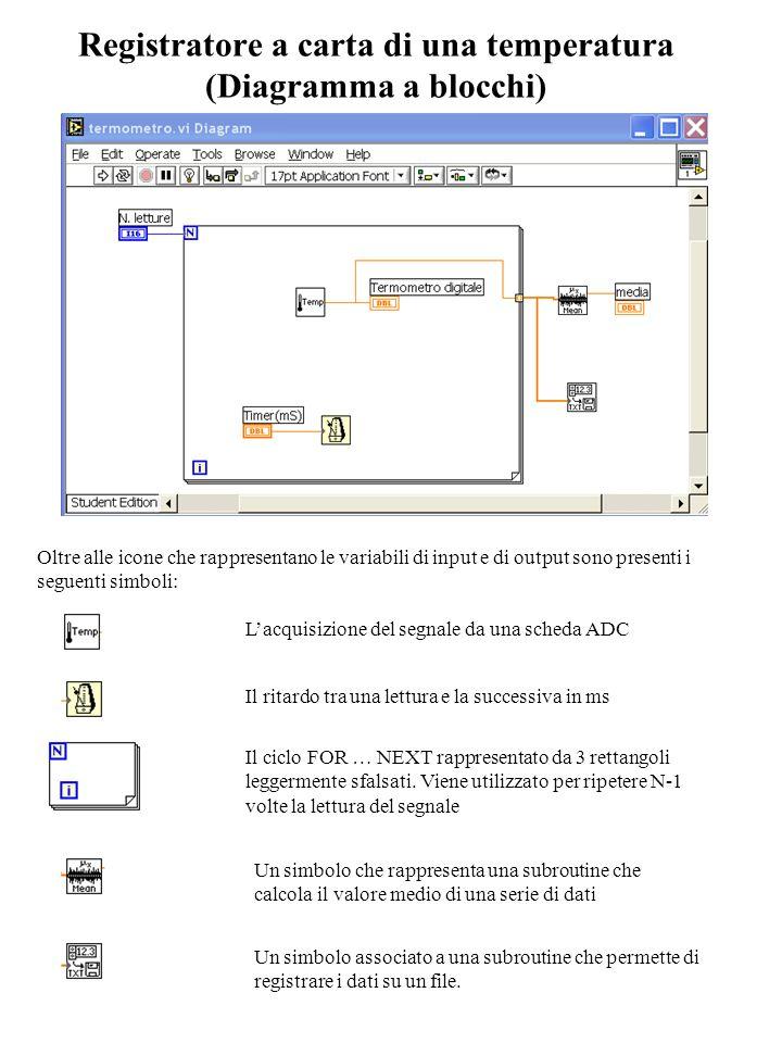 Registratore a carta di una temperatura (Diagramma a blocchi) Oltre alle icone che rappresentano le variabili di input e di output sono presenti i seg