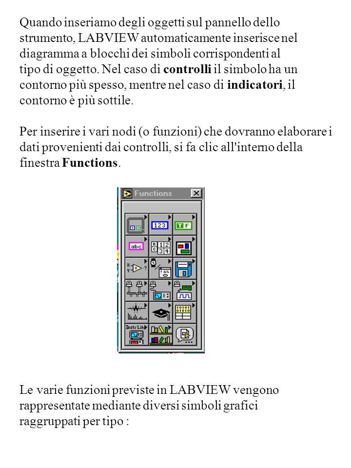 Quando inseriamo degli oggetti sul pannello dello strumento, LABVIEW automaticamente inserisce nel diagramma a blocchi dei simboli corrispondenti al t