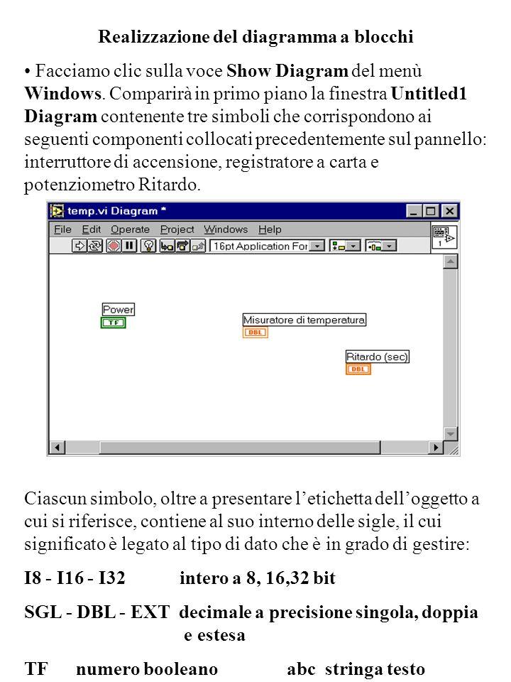 Realizzazione del diagramma a blocchi Facciamo clic sulla voce Show Diagram del menù Windows. Comparirà in primo piano la finestra Untitled1 Diagram c