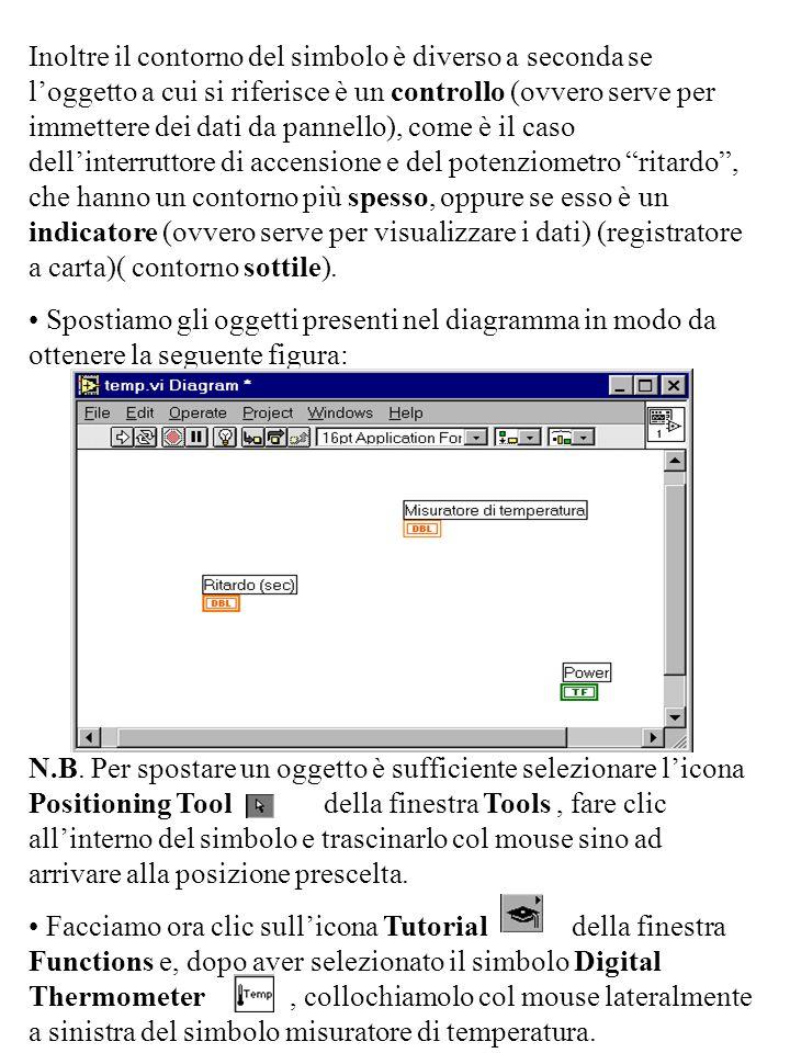 Inoltre il contorno del simbolo è diverso a seconda se l'oggetto a cui si riferisce è un controllo (ovvero serve per immettere dei dati da pannello),