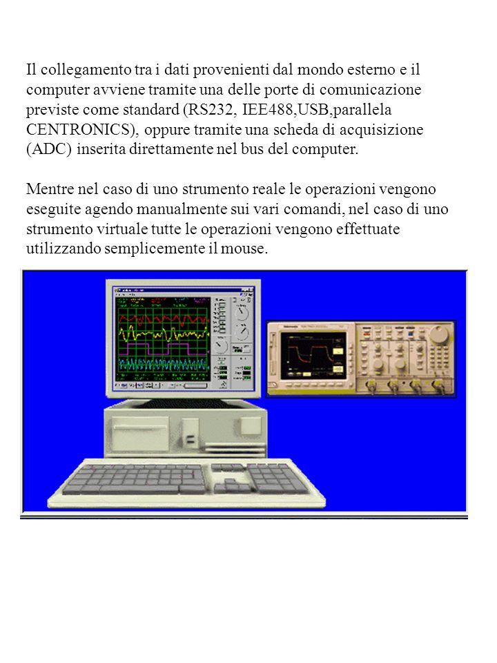 Il collegamento tra i dati provenienti dal mondo esterno e il computer avviene tramite una delle porte di comunicazione previste come standard (RS232,