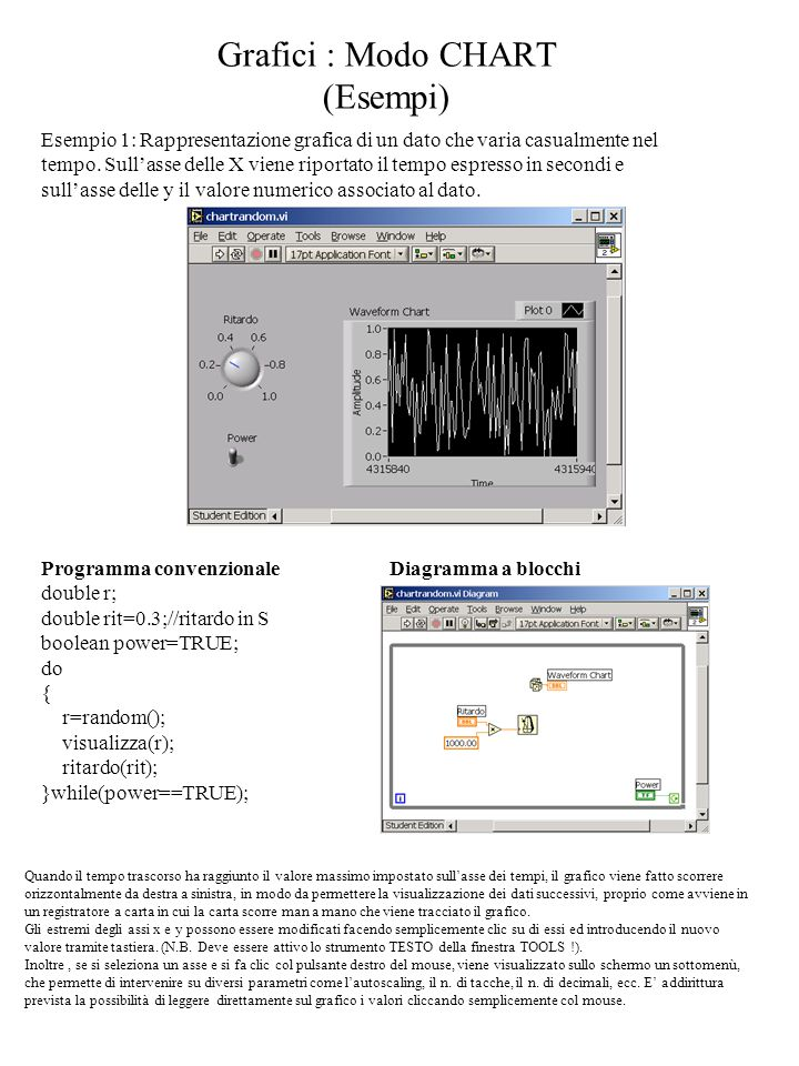 Grafici : Modo CHART (Esempi) Esempio 1: Rappresentazione grafica di un dato che varia casualmente nel tempo. Sull'asse delle X viene riportato il tem