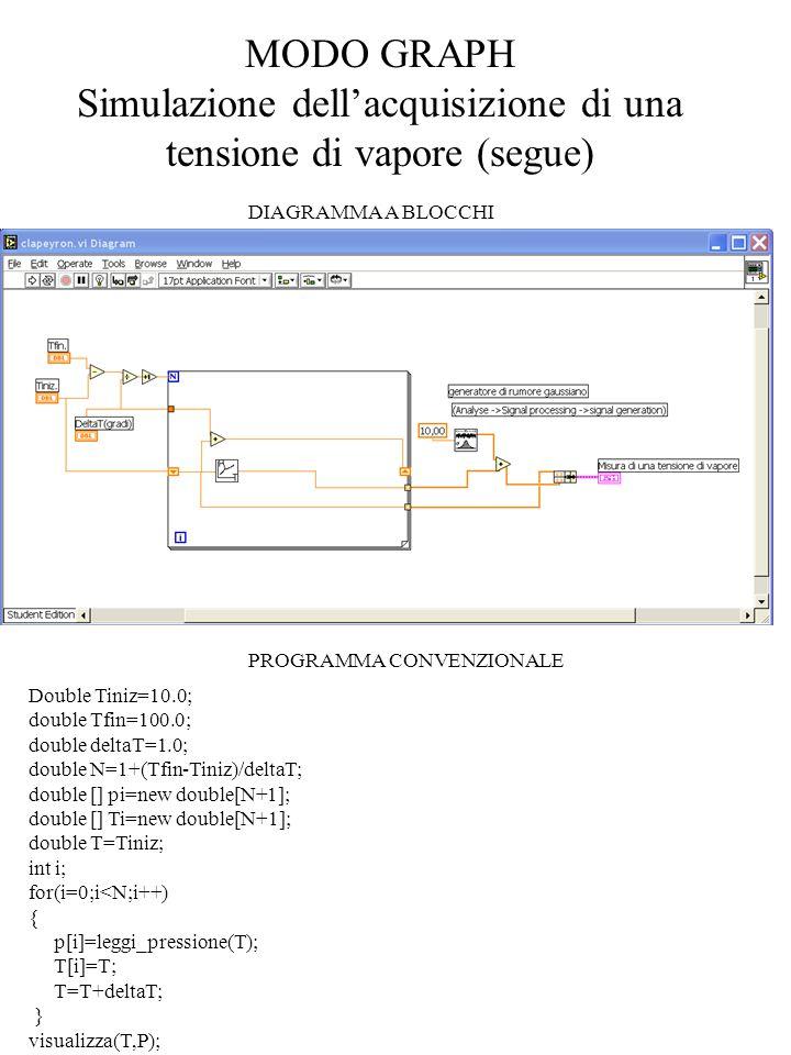 MODO GRAPH Simulazione dell'acquisizione di una tensione di vapore (segue) DIAGRAMMA A BLOCCHI PROGRAMMA CONVENZIONALE Double Tiniz=10.0; double Tfin=
