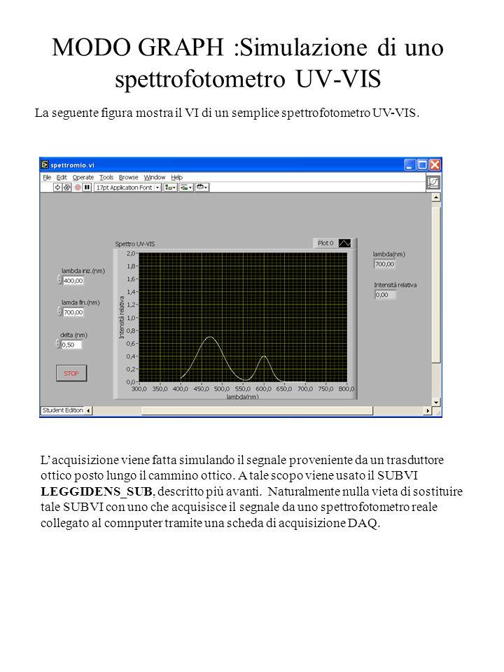MODO GRAPH :Simulazione di uno spettrofotometro UV-VIS La seguente figura mostra il VI di un semplice spettrofotometro UV-VIS. L'acquisizione viene fa