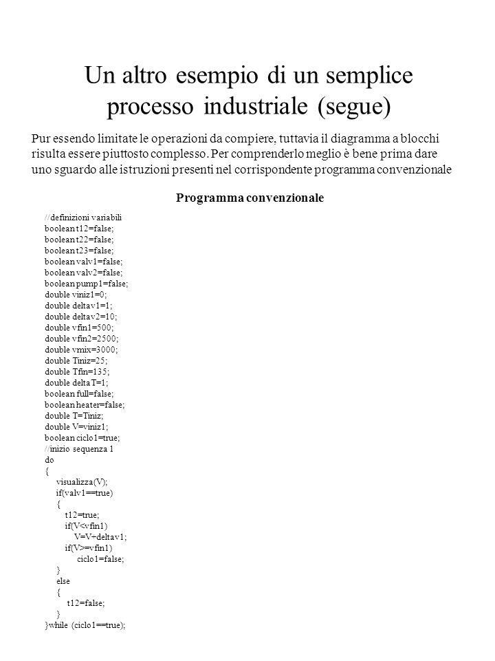 Un altro esempio di un semplice processo industriale (segue) Pur essendo limitate le operazioni da compiere, tuttavia il diagramma a blocchi risulta e