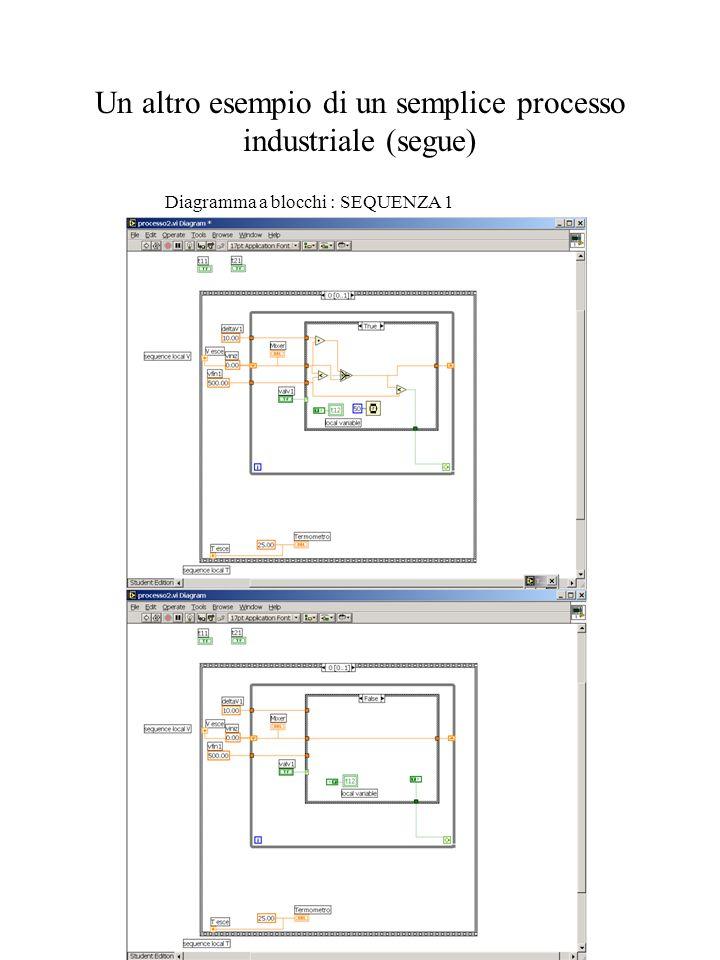Un altro esempio di un semplice processo industriale (segue) Diagramma a blocchi : SEQUENZA 1