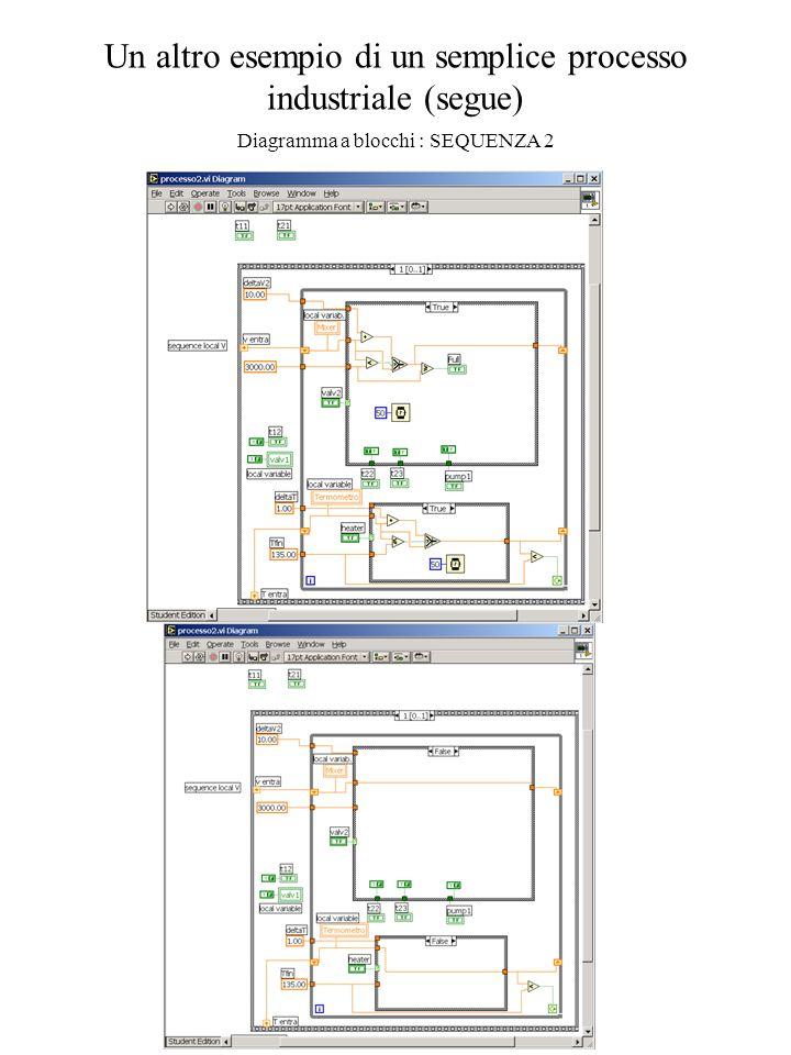 Un altro esempio di un semplice processo industriale (segue) Diagramma a blocchi : SEQUENZA 2