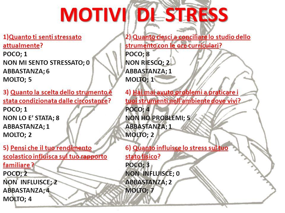 MOTIVI DI STRESS 1)Quanto ti senti stressato attualmente? POCO; 1 NON MI SENTO STRESSATO; 0 ABBASTANZA; 6 MOLTO; 5 2) Quanto riesci a conciliare lo st