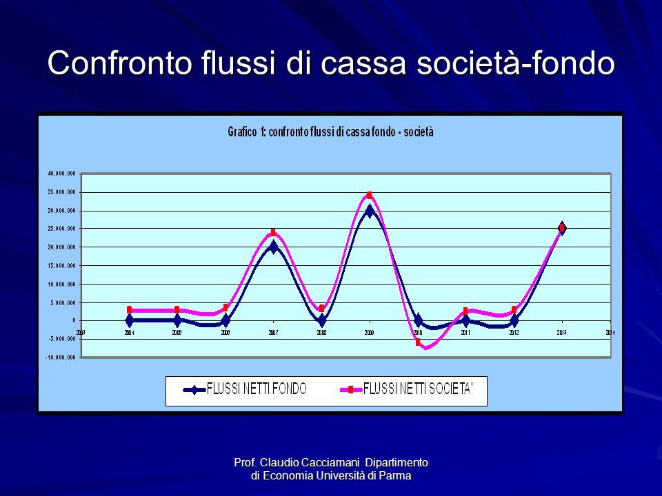 Prof. Claudio Cacciamani Dipartimento di Economia Università di Parma Confronto flussi di cassa società-fondo