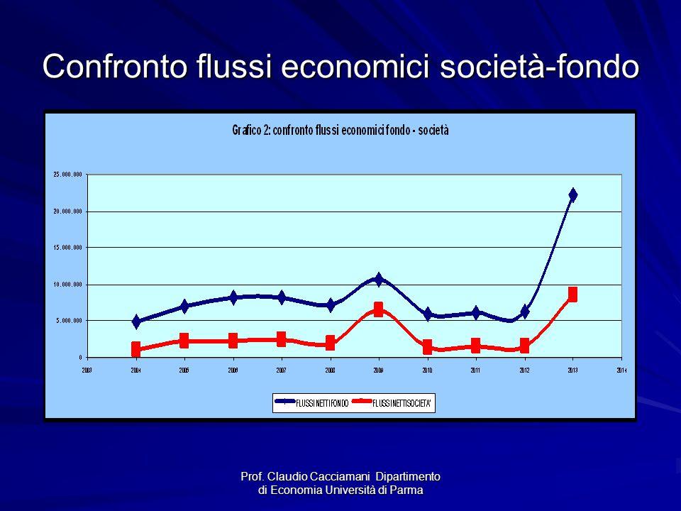 Prof. Claudio Cacciamani Dipartimento di Economia Università di Parma Confronto flussi economici società-fondo