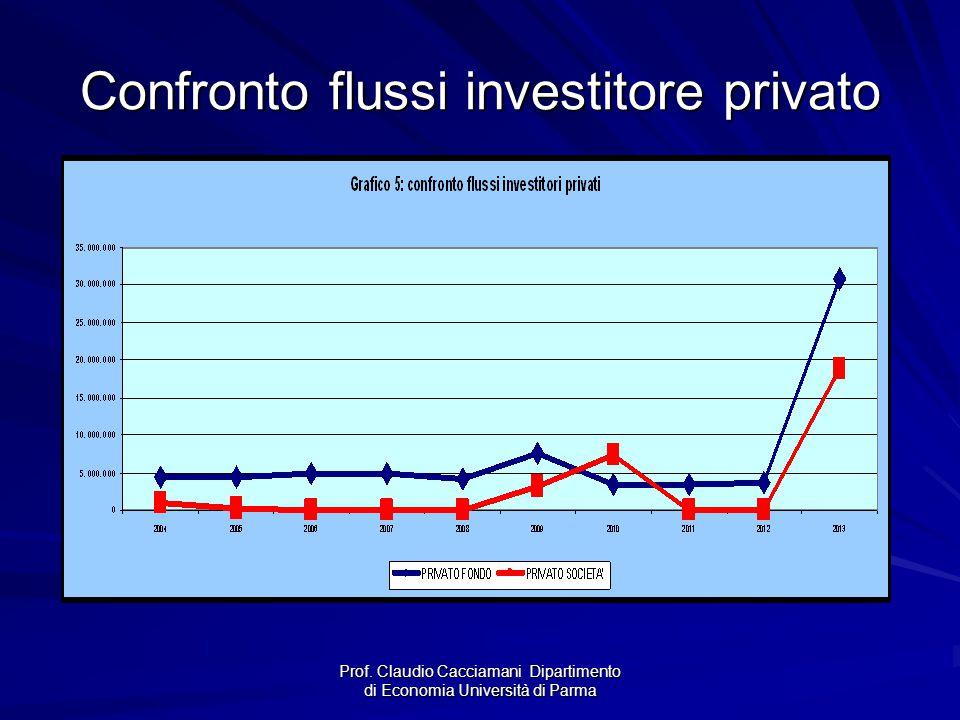 Prof. Claudio Cacciamani Dipartimento di Economia Università di Parma Confronto flussi investitore privato