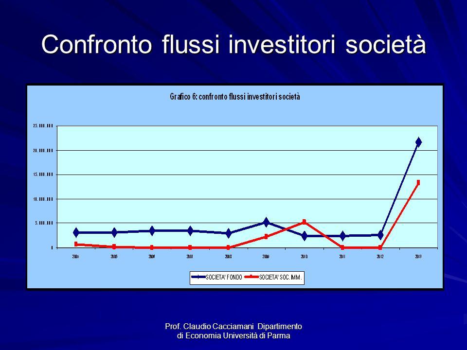 Prof. Claudio Cacciamani Dipartimento di Economia Università di Parma Confronto flussi investitori società