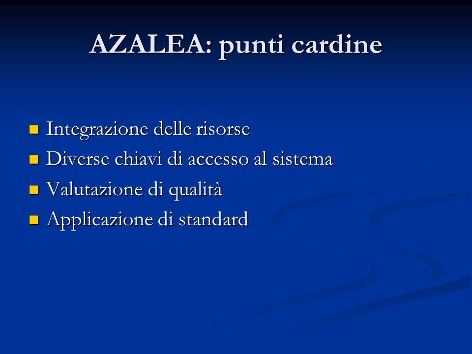 AZALEA: punti cardine Integrazione delle risorse Integrazione delle risorse Diverse chiavi di accesso al sistema Diverse chiavi di accesso al sistema Valutazione di qualità Valutazione di qualità Applicazione di standard Applicazione di standard