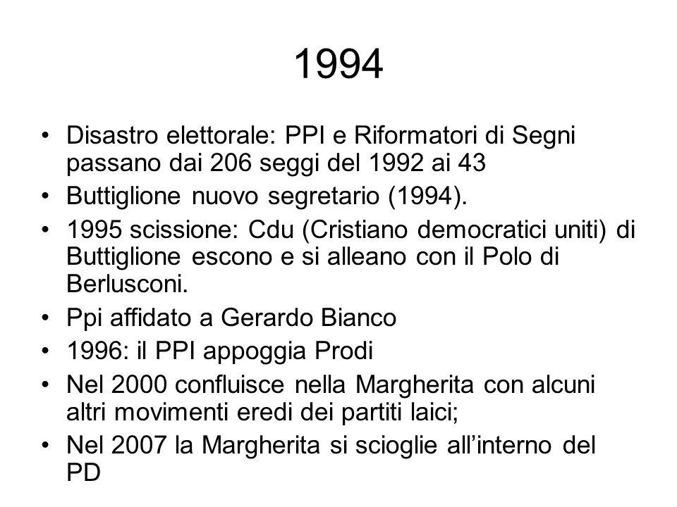 1994 Disastro elettorale: PPI e Riformatori di Segni passano dai 206 seggi del 1992 ai 43 Buttiglione nuovo segretario (1994). 1995 scissione: Cdu (Cr