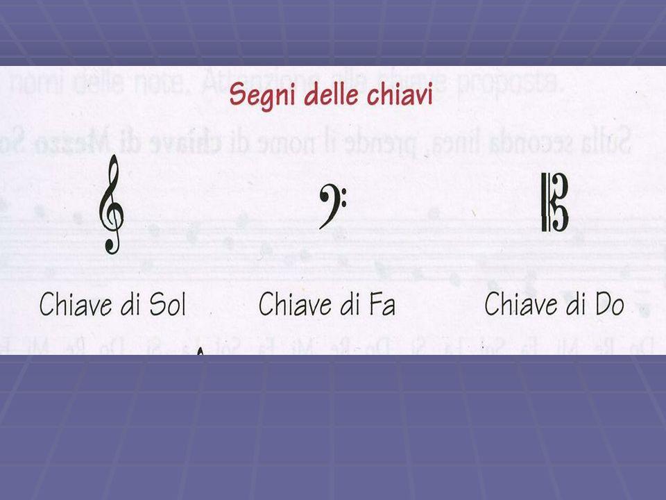   Le chiavi sono sette, ma i segni che le contraddistinguono sono tre, assumendo due di essi nome e significati diversi a seconda del posto che occu