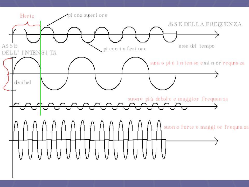 Il grafico di una sinusoide  Vediamo come si rappresenta graficamente un'onda sonora e quali sono le sue parti costitutive