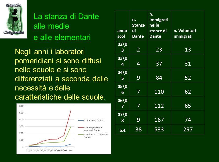 La stanza di Dante alle medie e alle elementari La carica dei 4609 I tre prodotti di Gancio: Workshop + Stanze di Dante + Free Student Box Dati comple