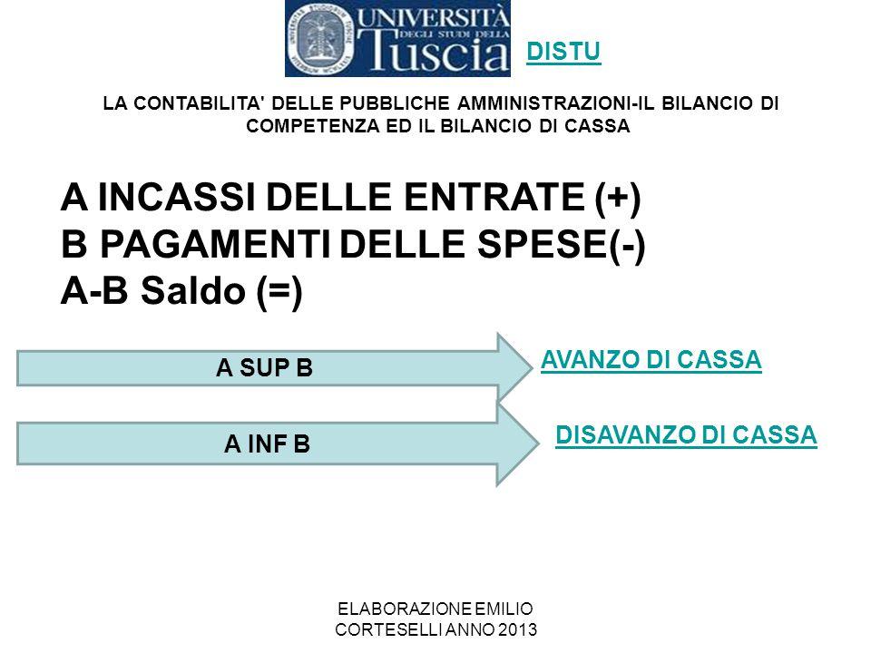 ELABORAZIONE EMILIO CORTESELLI ANNO 2013 A INCASSI DELLE ENTRATE (+) B PAGAMENTI DELLE SPESE(-) A-B Saldo (=) LA CONTABILITA' DELLE PUBBLICHE AMMINIST